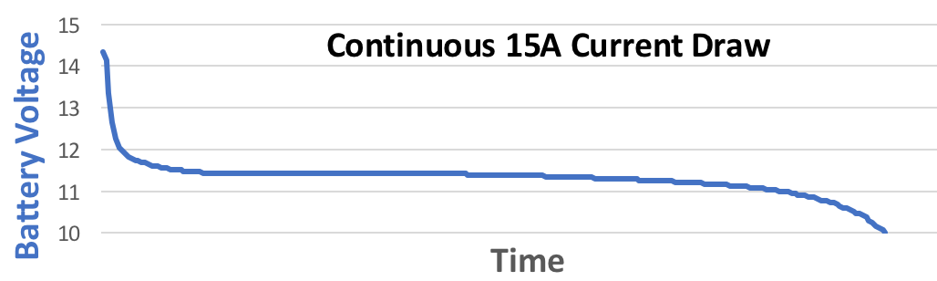 Continuous 15A Current Draw