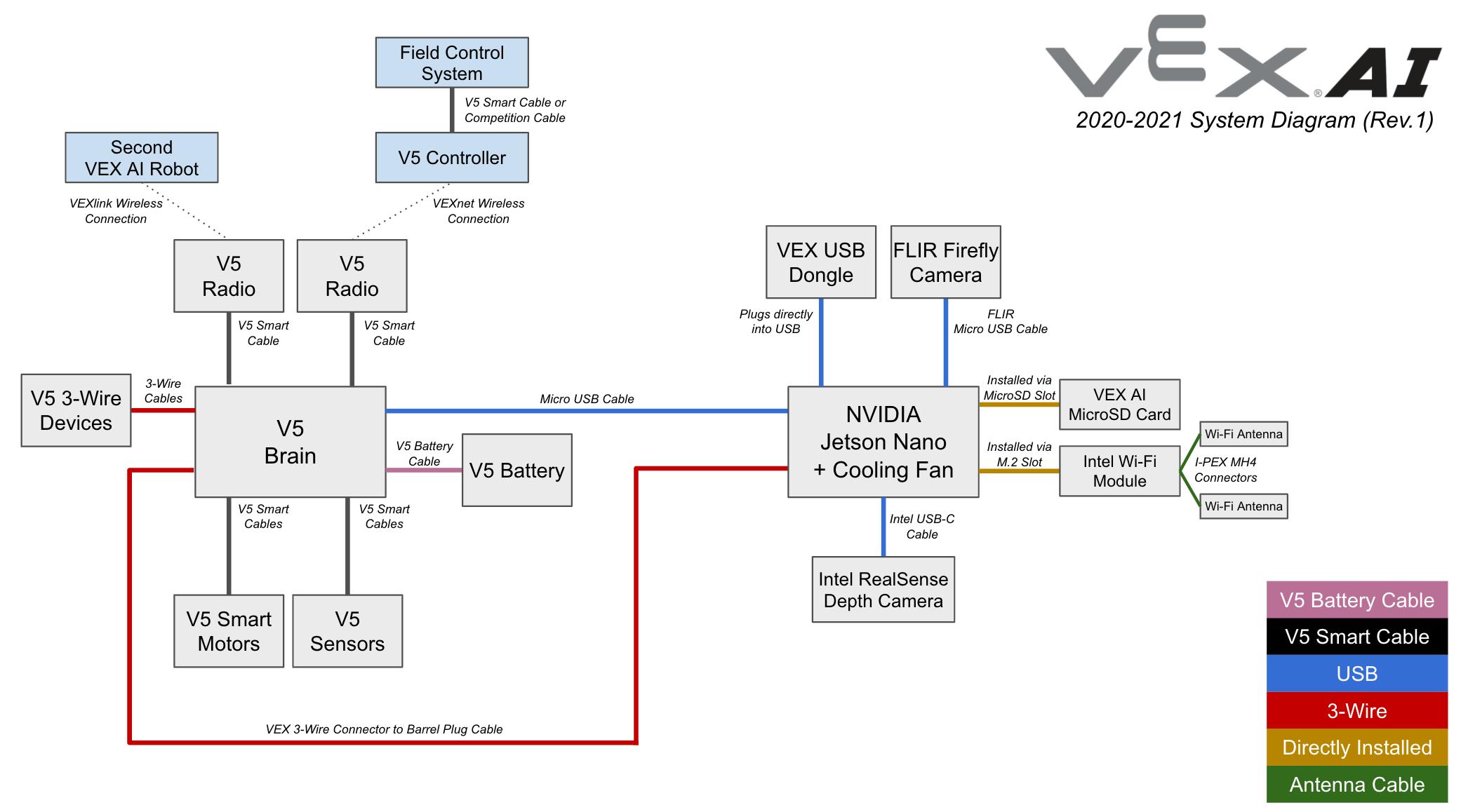 VEX_AI_Diagram.png
